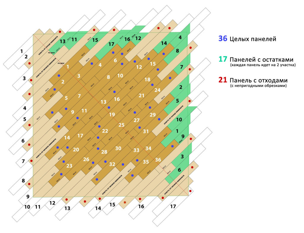 Схема укладки ламината по диагонали без остатков