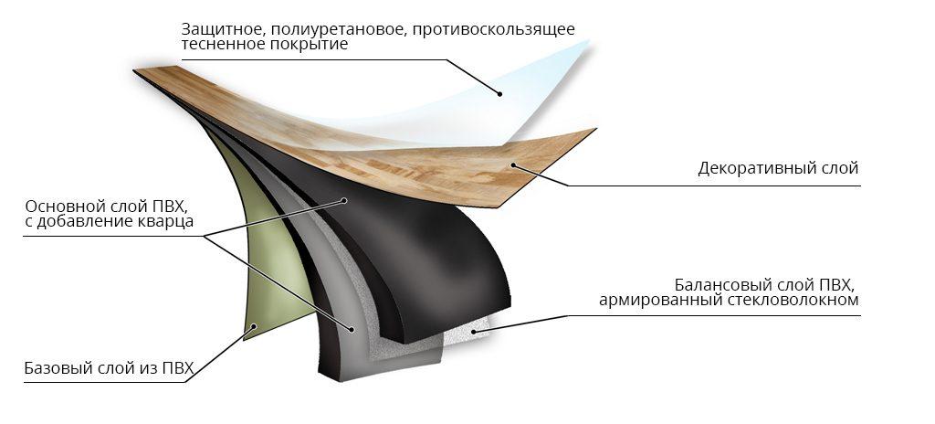 Структура кварц винилового ламината