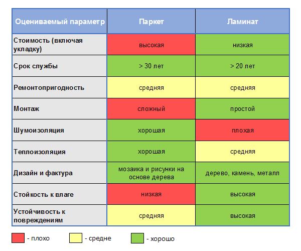 Таблица сравнения паркета и ламината