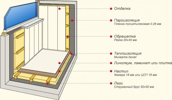 Схема отделки балкона