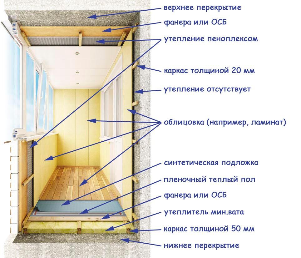 Утепление балкона перед отделкой ламинатом