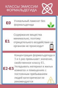 E0, E1, E2, E3 - классы эмиссии формальдегида