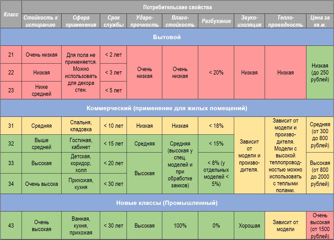 Отличия классов ламината