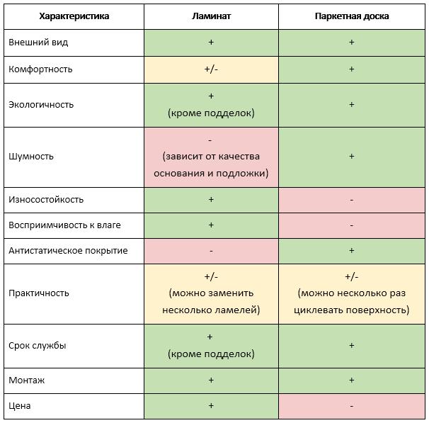 Таблица сравнения ламината и паркетной доски