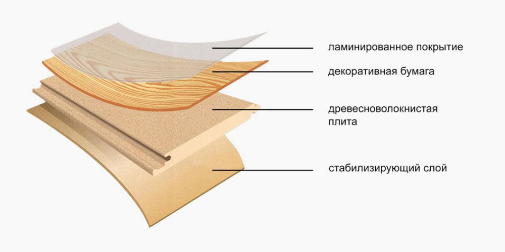 Слои ламината влияют на толщину