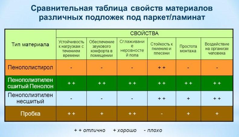 Таблица сравнения подложек