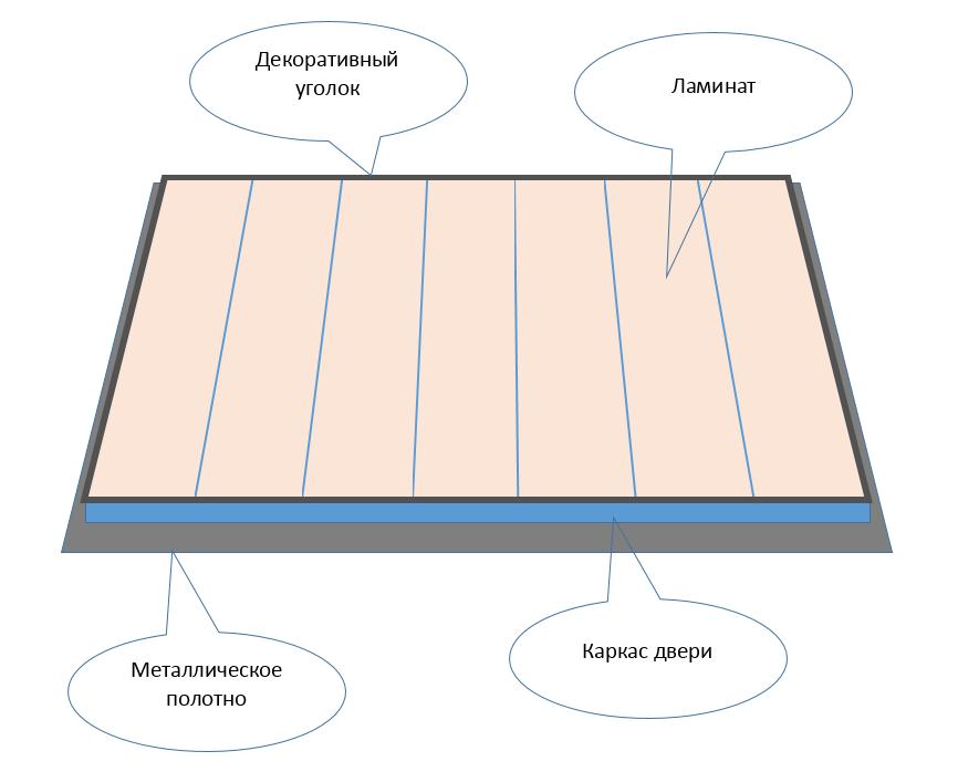 Схема обшивки двери ламинатом